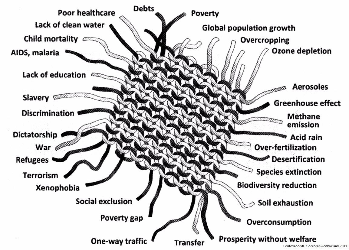 Tessuto dello sviluppo sostenibile