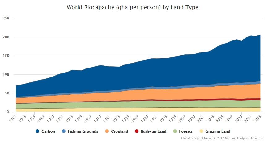 biocapacità