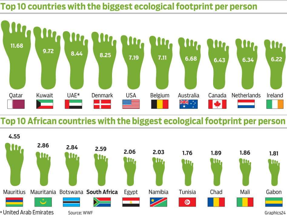 ecological footprint le dieci nazioni maggiori e minori