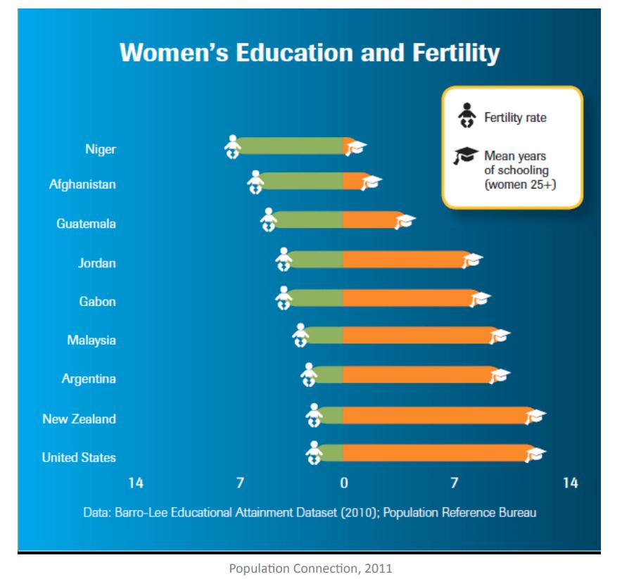 proiezione numeri della popolazione mondiale fecondità vs istruzione