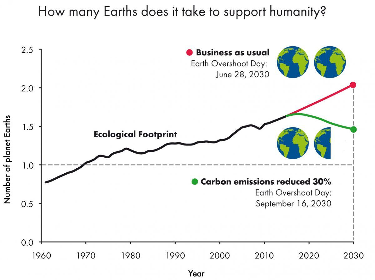 Ecological footprint e overshoot