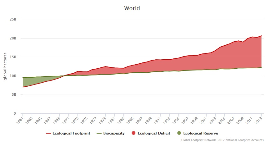 ecological footprint overshoot