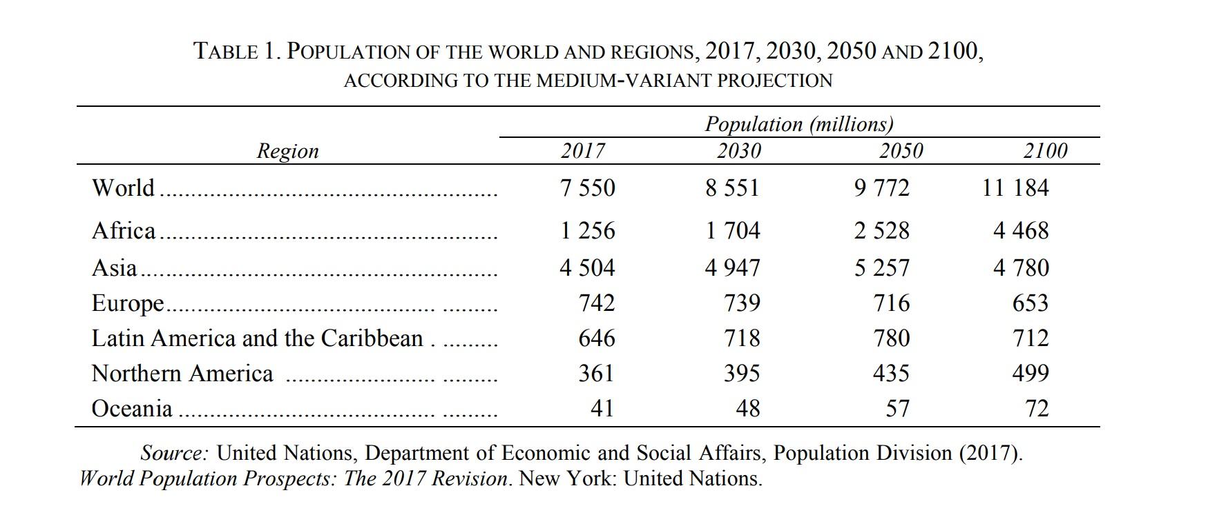 proiezione numeri della popolazione mondiale tabella popolazione