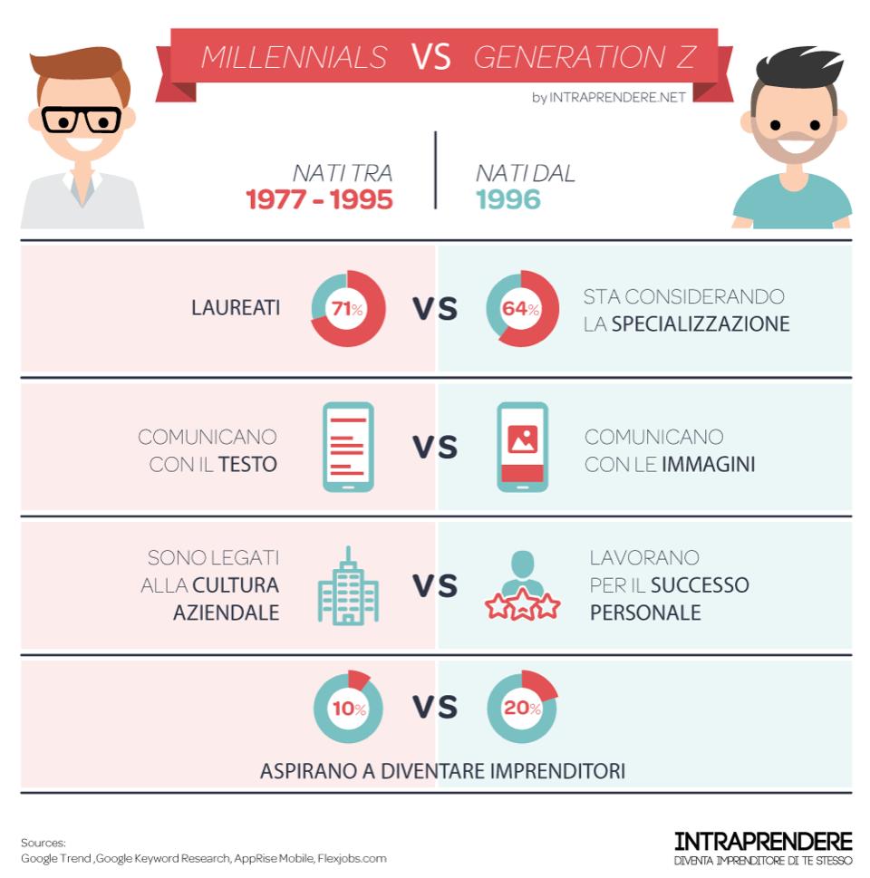 Generazione Z vs millenials