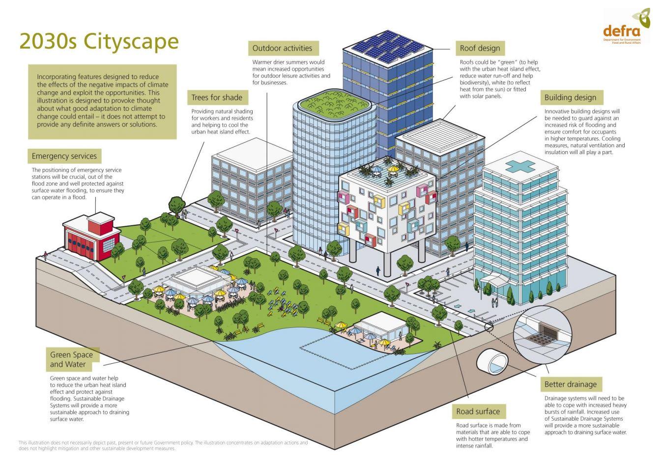 il mondo del futuro città