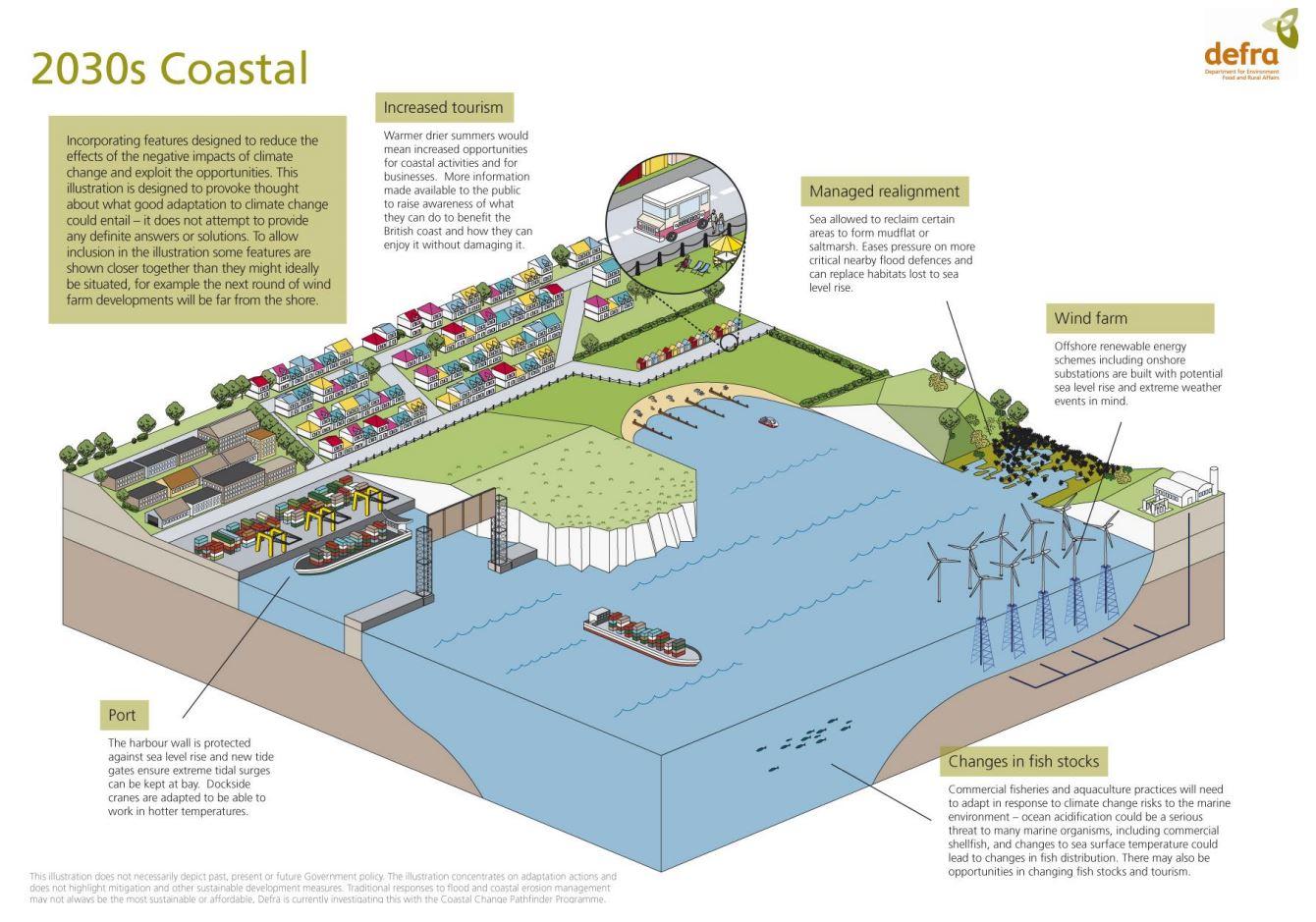 futuro costiero