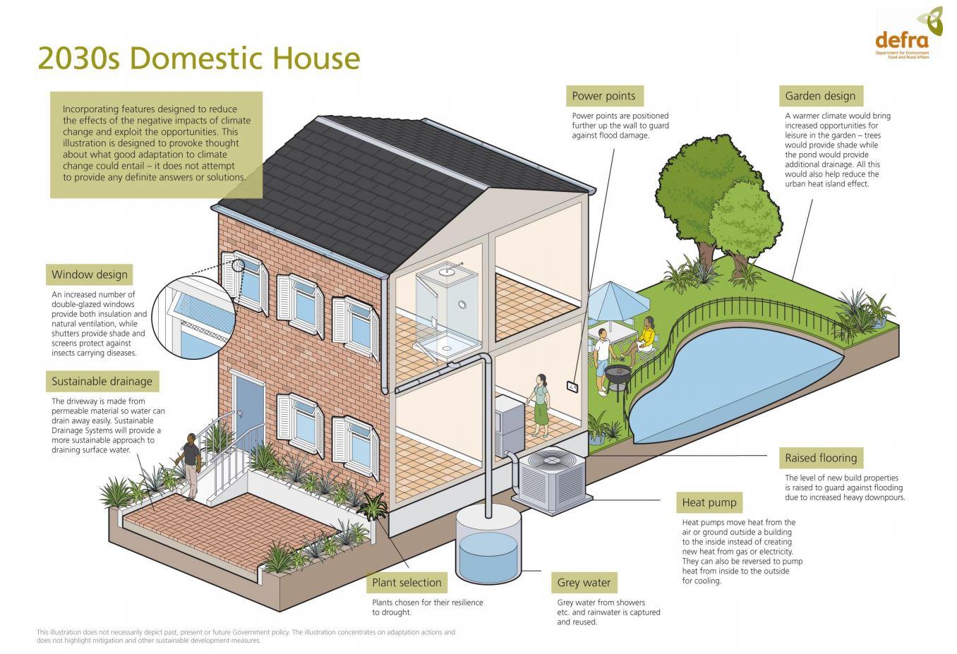 futuro casa
