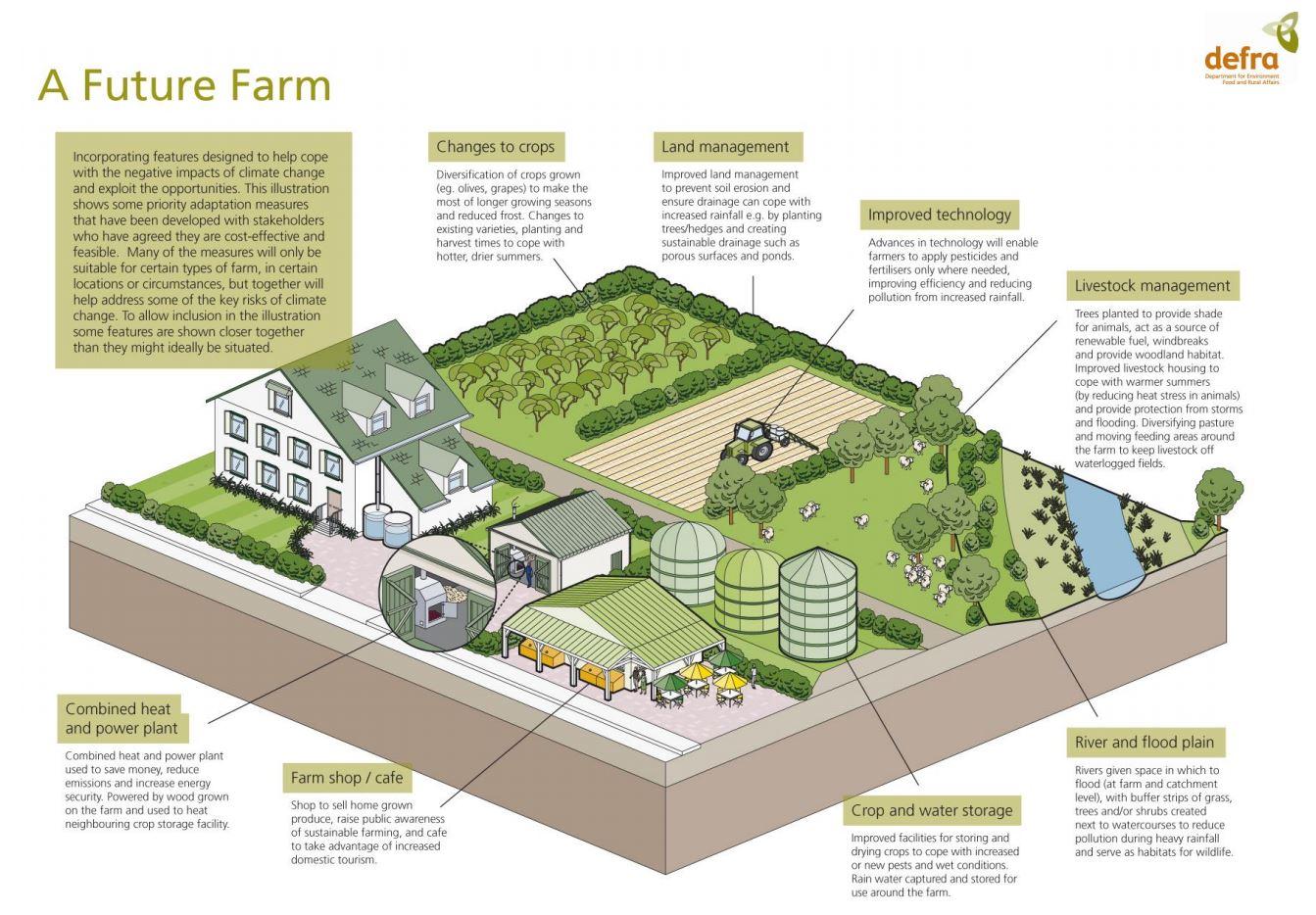 il mondo del futuro agricolo