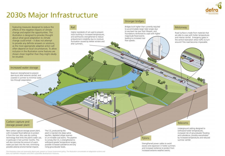 il mondo del futuro infrastrutture
